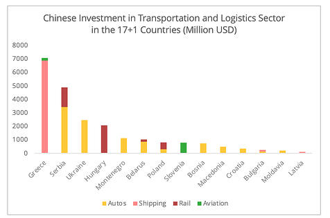china_investments_17+1_transport