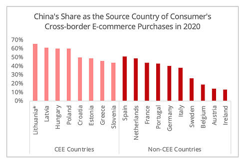 china_share_crossborder_ecommerce