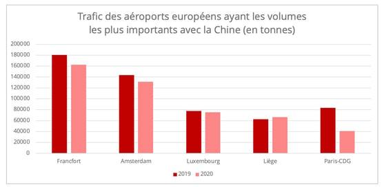 chine-aeroports-europe-top-5