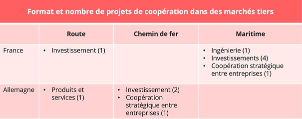 chine-allemagne-france-cooperation