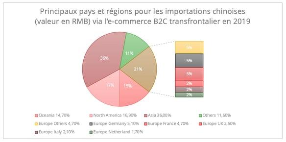 chine-europe-ecommerce-region-pays
