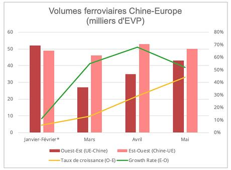 chine-europe-volumes-ferroviaires