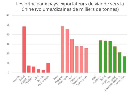chine-pays-exportateurs-viande