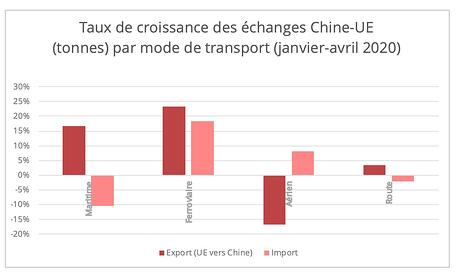 chine-ue-trafic-mode