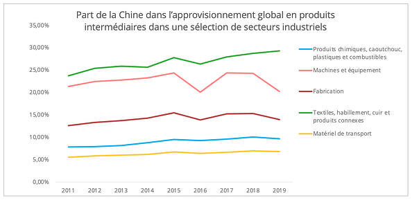 chine_approvisionnements_biens_intermediaires