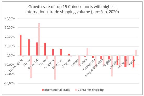 chinese-ports-growth-rate-top-15