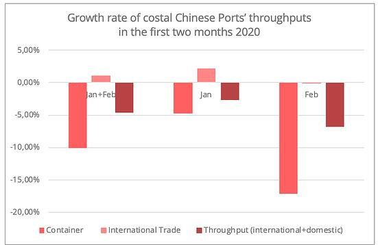 chinese-ports-throughput-2020-jan-feb
