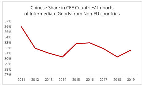 chinese_share_cee_imports