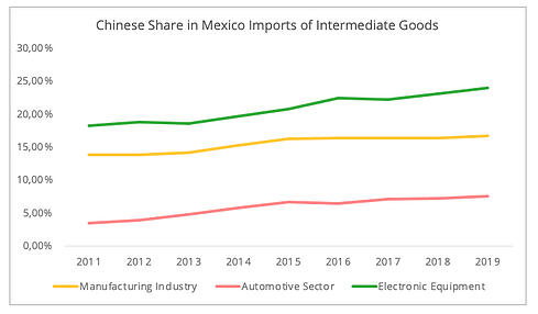 chinese_share_mexico_imports