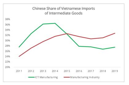 chinese_share_vietnamese_imports
