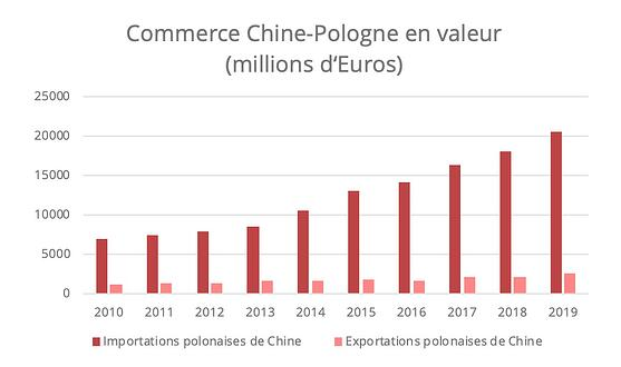 commerce-chine-pologne-valeur