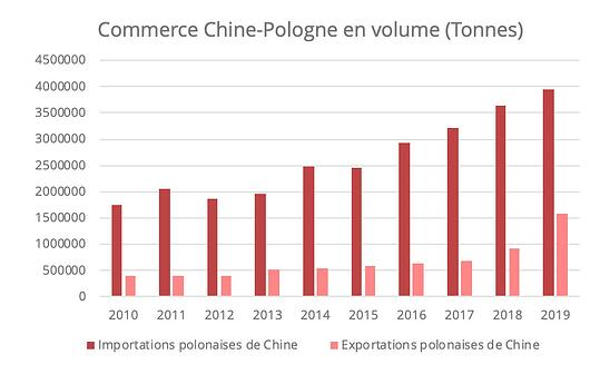 commerce-chine-pologne-volumes