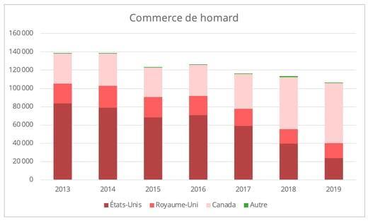 commerce-homard