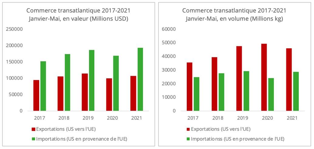 commerce_transatlantique_jan_mai_5_ans