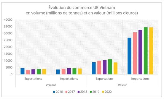 commerce_ue_vietnam_volume_valeur