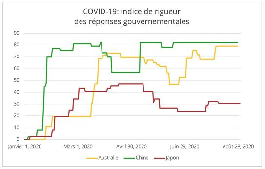 covid-indice-rigueur-gouvernement