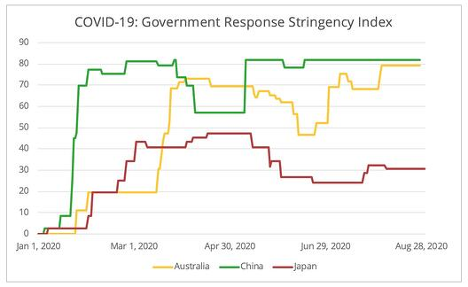 covid-stringency-index