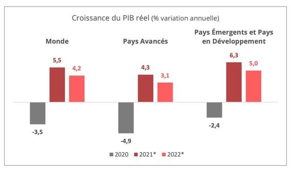 croissance-pib-2021