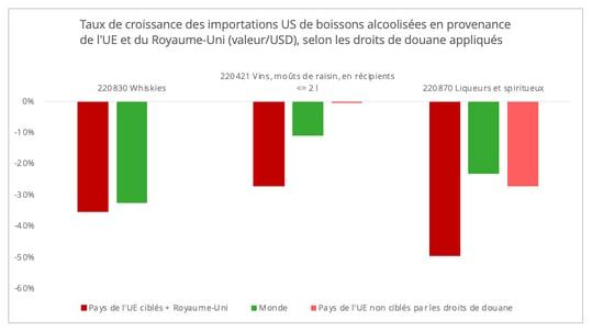 croissance_importation_us_alcool_valeur