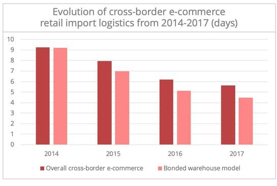 crossborder-ecommerce-china-fr