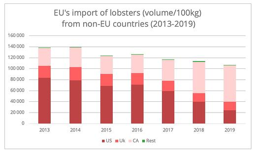 eu-import-us-lobsters
