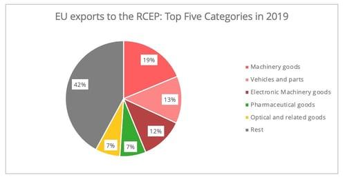 eu_rcep_exports