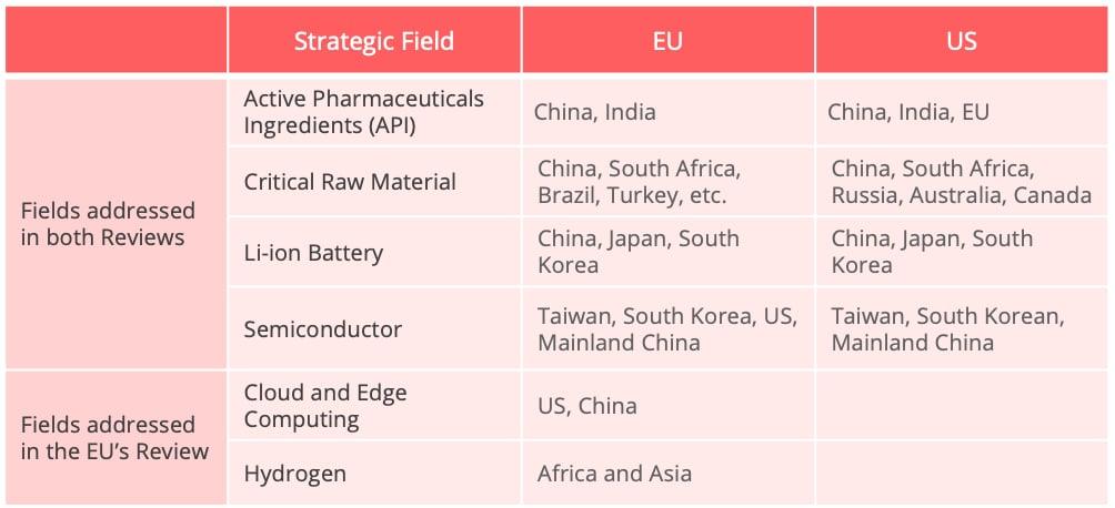 eu_us_supply_chain_strategic_fields