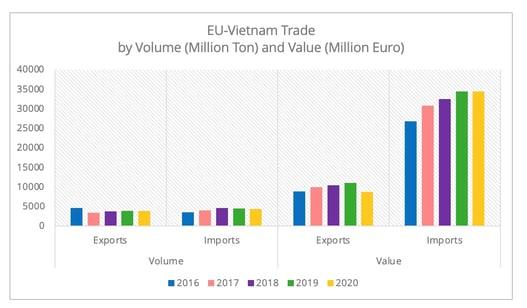 eu_vietnam_trade_volume_value