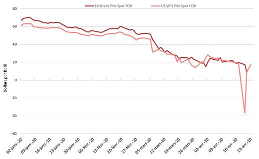 evolution-prix-petrole-avril-2020