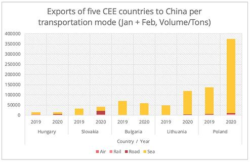 export-china-cee-en