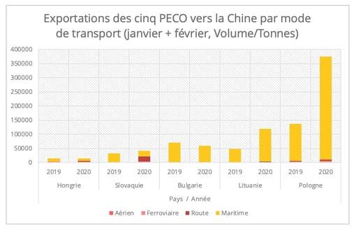 export-chine-peco-fr