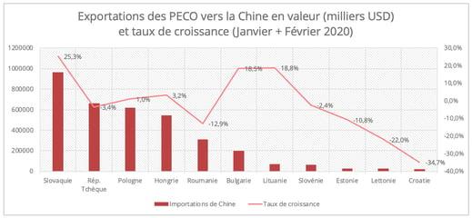 export-value-CEE-china