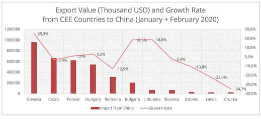 export-value-cee-china-en