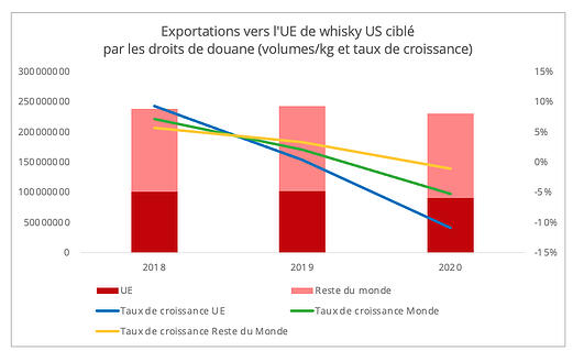 exportations_ue_whisky_us