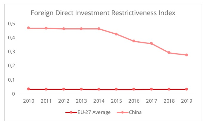 fdi_restrictiveness_index