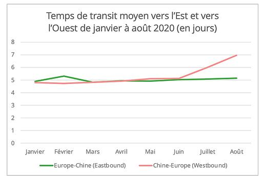 fret_ferroviaire_chine_europe_temps_transit
