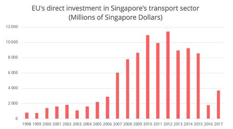 fta-singapore-eu-investment-transport