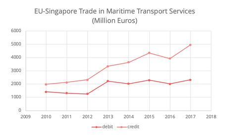 fta-singapore-eu-maritime-services