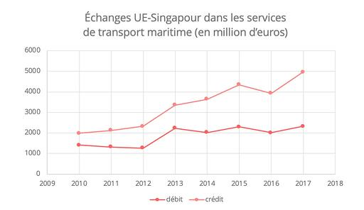 fta-singapour-maritime