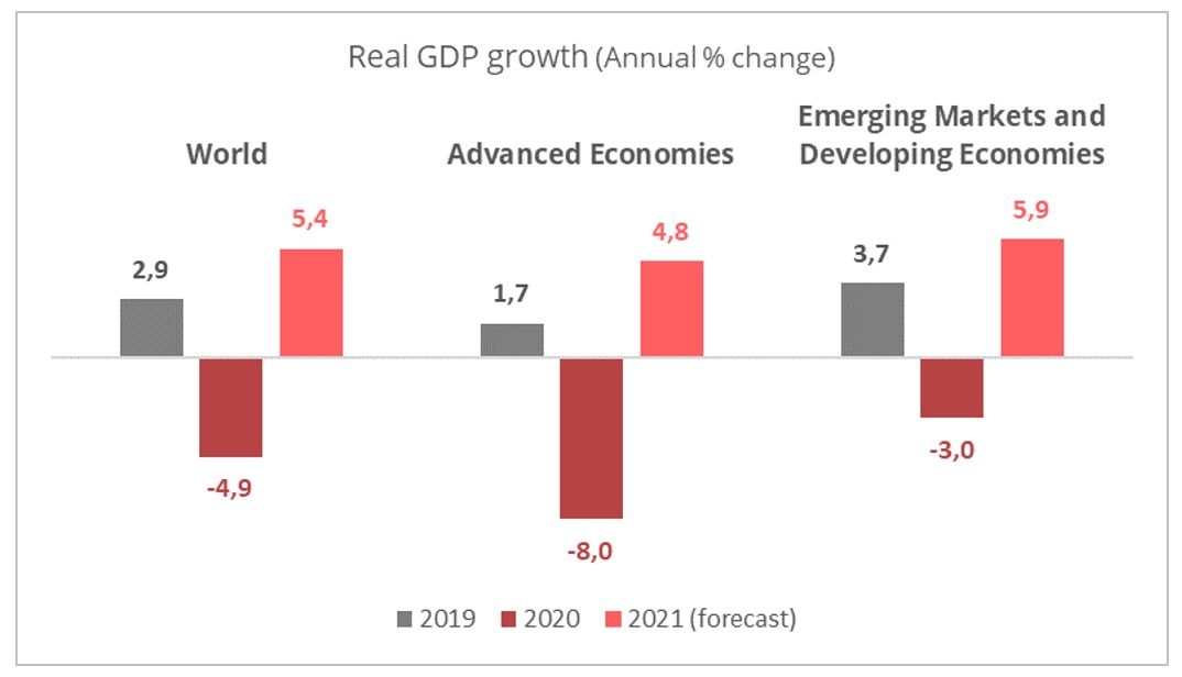 gdp_growth_2019_2021