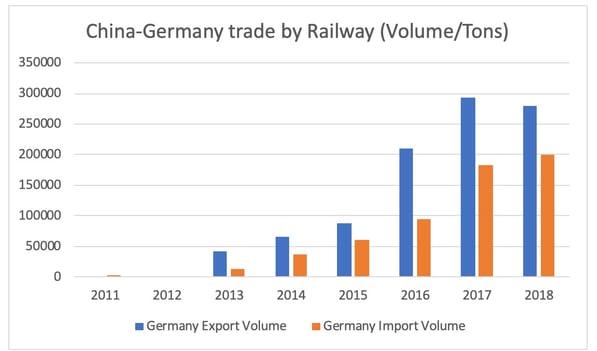 germany-china-railway-volumes