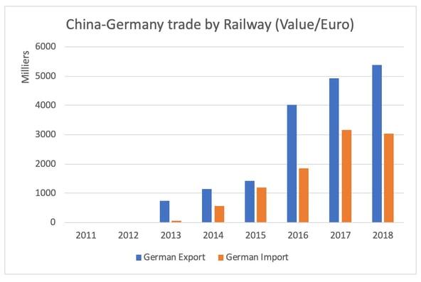 germany-china-raiway-value
