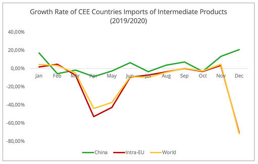 growth_rate_cee_imports