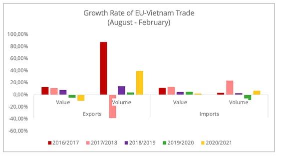 growth_rate_eu_vietnam_trade