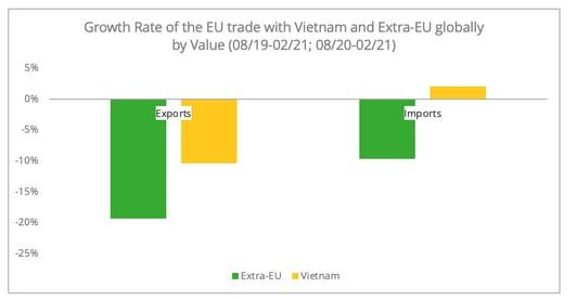growth_trade_eu_vietnam_vs_extra_ue