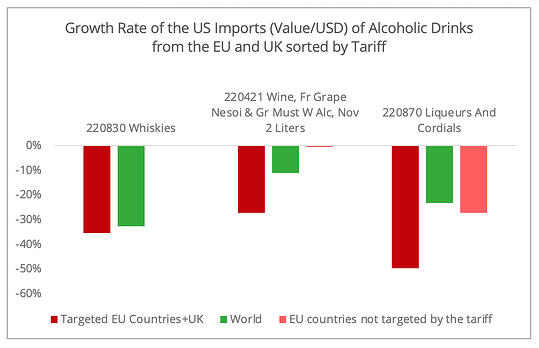 growth_us_imports_alcohol_value