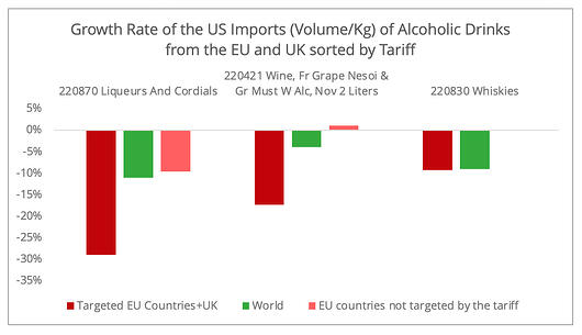 growth_us_imports_alcohol_volumes
