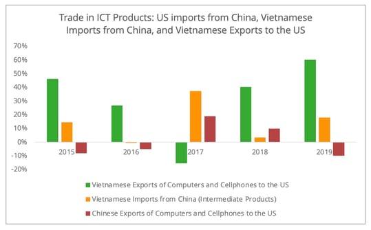 ict_products_vietnam
