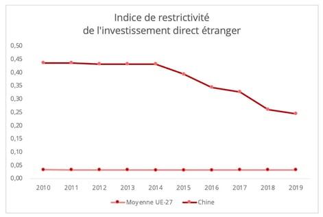 ide_restrictivite_indice