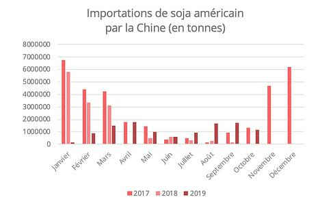 importation-soja-us-chine